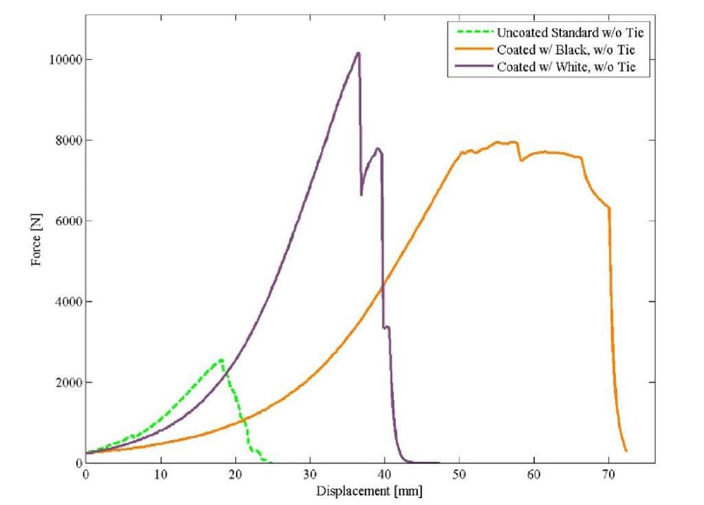 Load versus deflection plots for toe-nail rafter failure of the uncoated unreinforced standard and unreinforced  configurations coated with black and white polyurea