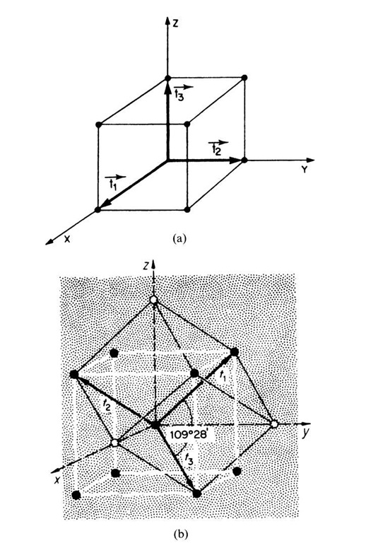 (a) Fundamental lattice vectors t1, t2, t3 in a cubic primitive lattice. (b) Fundamental lattice vectors in a conventional (white) and primitive, noncubic unit cell (black) of a bcc lattice. The axes of the primitive (noncubic) unit cell form angles of 109° 280.