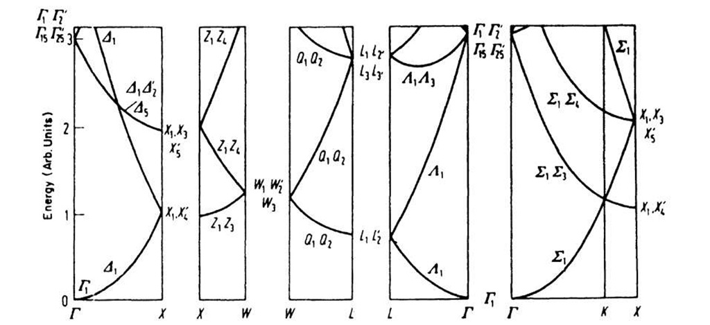 Free electron bands of the fcc structure. The letters on the bottom of the graphs correspond to letters in Fig. 5.19 and indicate specific symmetry points in k-space.