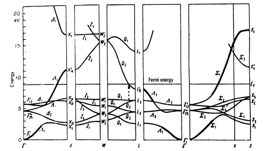 electron configuration of cu