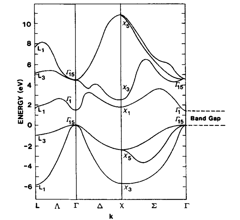 Calculated energy band structure of GaAs.