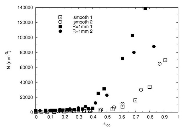 Evolution of N, the number of cavities per cubic mm in the four studied samples measured during the in-situ tensile tests.