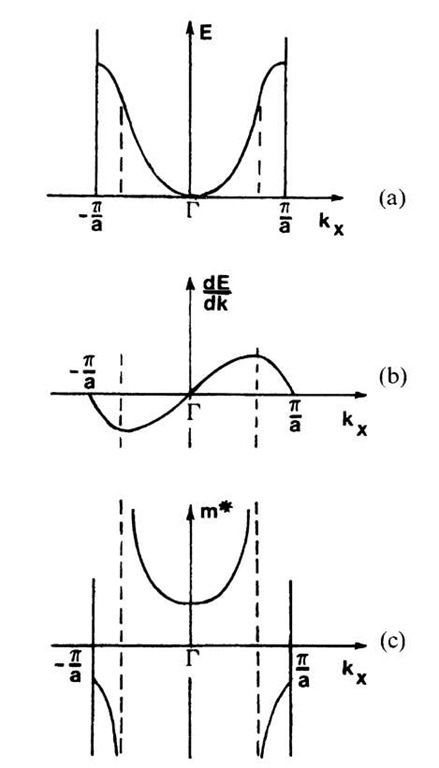 (a) Simple band structure, as shown in Fig. 5.4. (b) First derivative and (c) inverse function of the second derivative of the curve shown in (a).