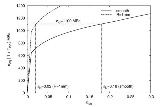 Calculation of the ferrite/martensite interface using %