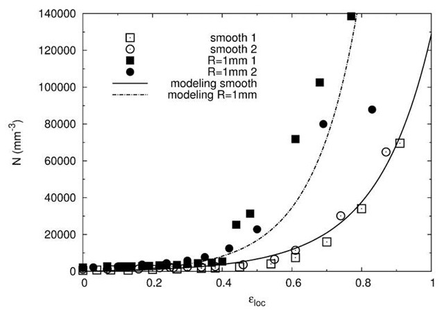"""Comparison of the prediction of the nucleation model and experimental data [21]. The constants of the model are fitted to reproduce the experimental evolution in the case of the smooth sample and are then used """"as-is"""" to calculate the evolution of the notched sample."""