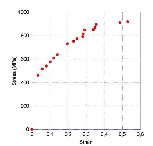 Stress/strain curve obtain during the in situ tensile test