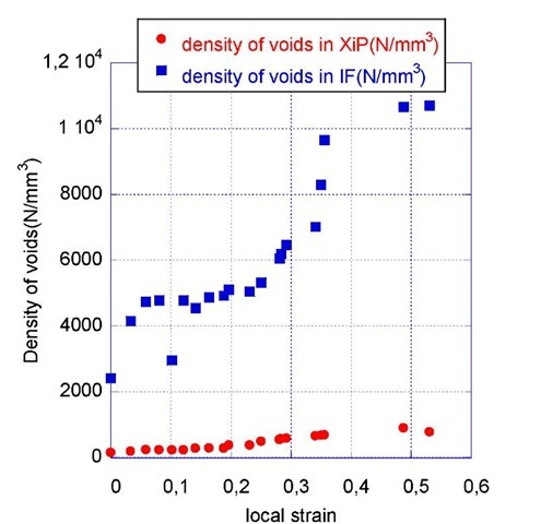 Density of voids as a function of the local strain for the TWIP steel and a ferritic one.