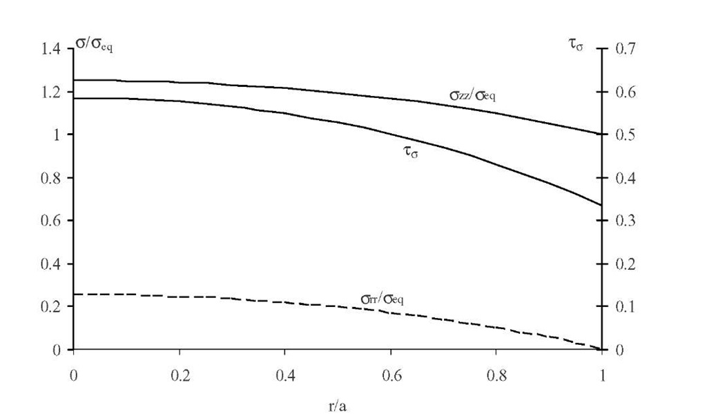 Normalized stress and stress triaxiality ratio versus normalized radial abscissa for z = 0. R = 3.5mm, a = 2mm.