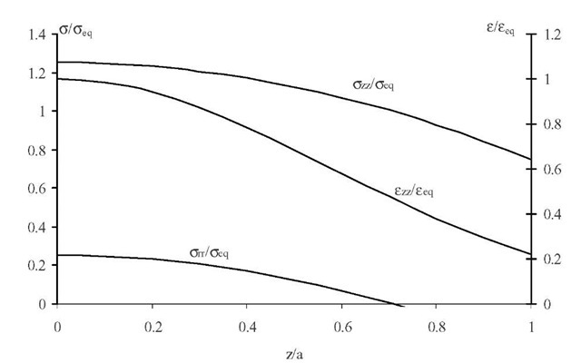 Normalized stress/strain function of z/a for r = 0. R = 3.5mm, a = 2mm.