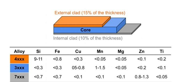 Material configuration and compositions of the different aluminium alloys used 2.1 Fatigue tests and digital image correlation