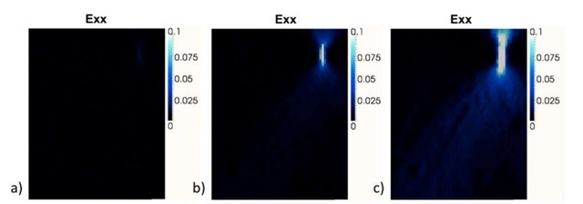 Strain field Exx (a- c) obtained by DIC at 3 different steps of the fatigue test, respectively 75, 98 and 100% of the lifetime. (Scales - Exx: *100%)
