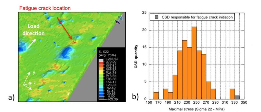 FE calculation of local stress levels in the fatigue samples based on microstructurally realistic 3D FE mesh generated from tomographic data. (a): Zoom showing the distribution of o22 stresses in a zone close to the initiation site of the crack, which lead to failure after 934000 cycles with a maximal fatigue stress of 100 MPa. (b): Distribution of o22 values induced by the different CSD present in the sample gage length; the value corresponding to the initiating CSD is highlighted.