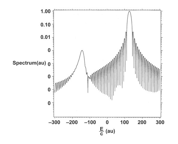 Spectrum showing weak coupling of the positive- and negative-energy regions. The continuum edges are at E / c = ±mc au. The energy is obtained by multiplying the graphical numbers by c. A blow up of the positive energy peek shows good agreement with the eigenvalue at 17474.349, although the spectral calculation, because of the nature of the spectral determination of the eigenenergy, is not good to the number of significant figures shown.