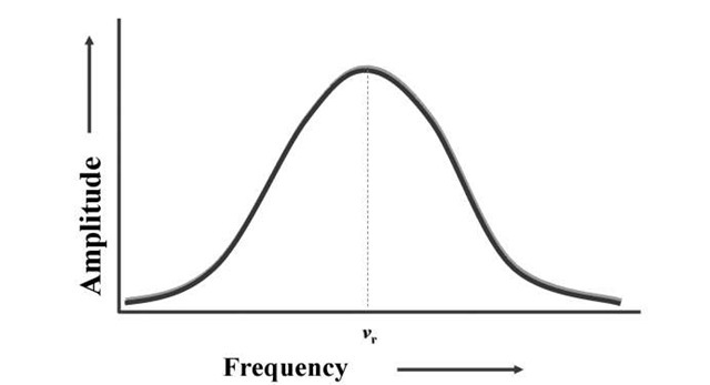"""Fermat's resonance curve showing an increase in vibration amplitude when forces are applied at natural resonant frequencies (""""vr"""")."""