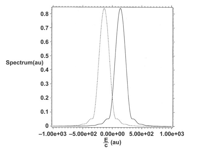 Spectra from the solution of Eq. (21) using rmax=0.1 au. Solid: positive charge. Dashed: negative charge. The continuum edges are at E / c = ±mc au. The energy is obtained by multiplying the graphical numbers by c.