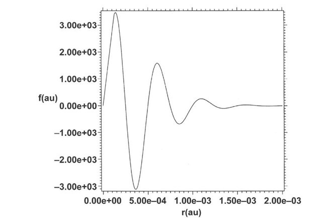 Simulation using Eqs. (22)-(23) of the wave function shown in Fig. 4. The simulated wave function is unnormalized.