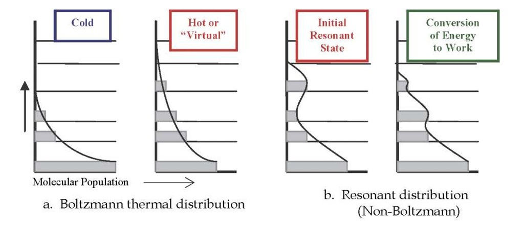 "Comparison of energy level population states under thermal conditions and resonant EM conditions. Upper energy level populations are increased as temperature increases. Absorption of resonant EM waves produces an irregular resonant energy distribution curve. This can result in system behavior equivalent to a ""virtual"" thermal distribution curve."