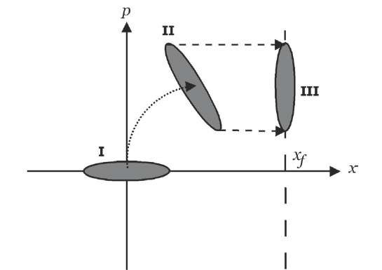 Initial atomic compressed state in momentum . The evolution inside the cavity rotates the state and transfer the compression to the position.