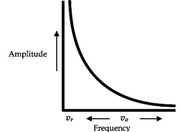 "Graphical representation of resonant amplitude equation (Eq. 2). The resonant frequency ""vr"" is at the origin, and input frequency of the outside force ""vo"" varies. As the input frequency approaches the resonant frequency, amplitude approaches infinity."
