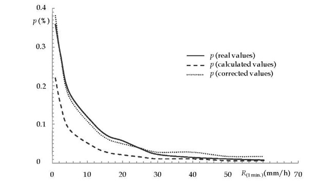 The correlation between the real, calculated and corrected values of p (in Vilnius).
