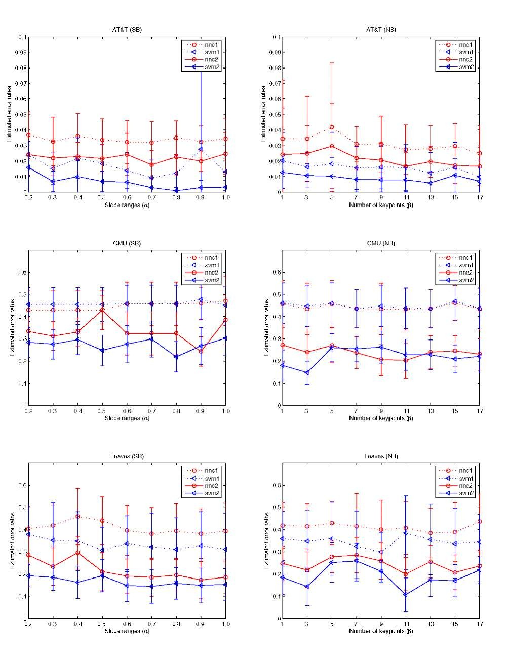 A comparison of the estimated error rates of two classifiers designed with the SIFT-without (nnc1 and svm1 -dashed lines of o andmarkers) and SIFT-with methods (nnc2 and svm2 - solid lines of the same markers) for the three databases: (a) top left, (b) top right, (c) middle left, (d) middle right, (e) bottom left, and (f) bottom right; (a) and (b) are for the two rules (i.e., SB and NB rules) for AT&T; (c) and (d) are for the two methods of CMU; (e) and (f) are for Leaves