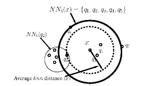 The k nearest neighbor of x with k = 4