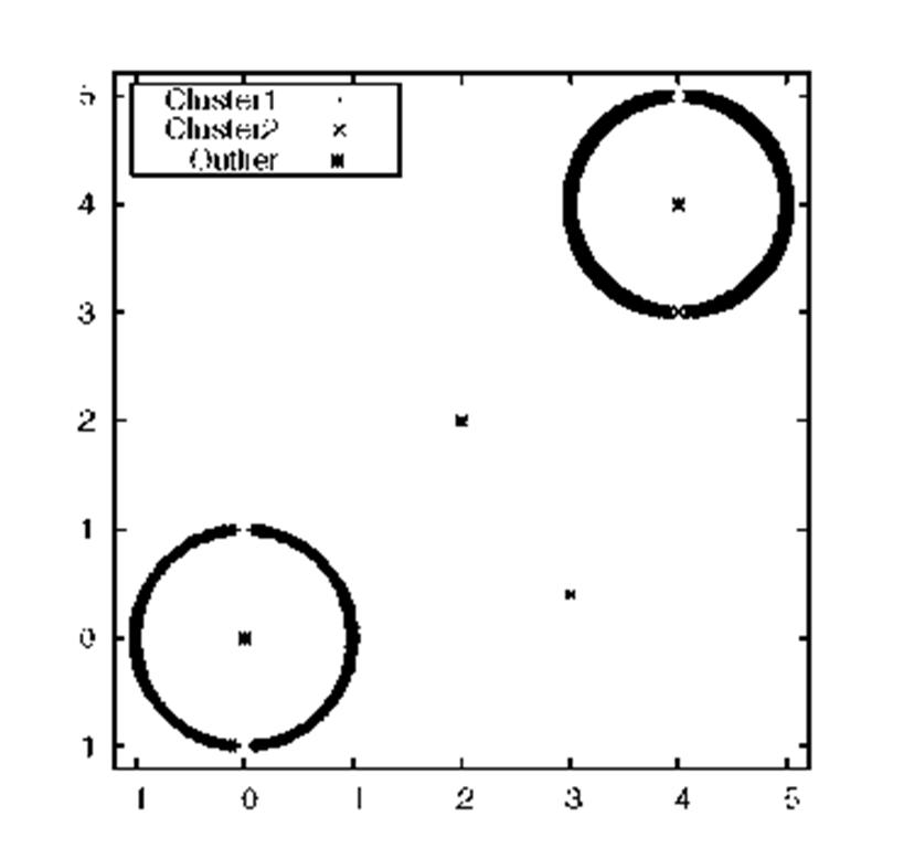Circular dataset