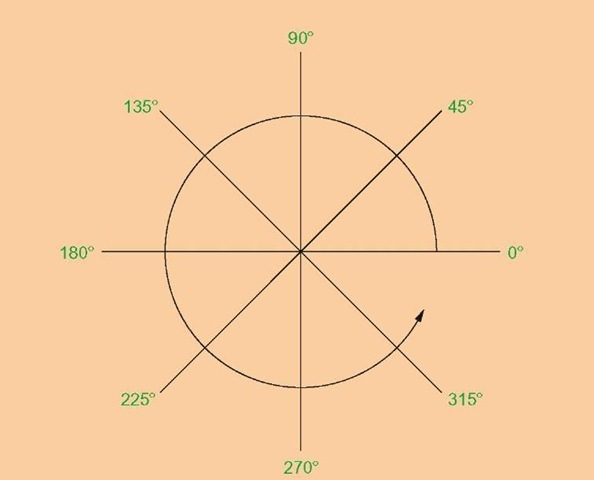 The counterclockwise direction of measuring angles in AutoCAD