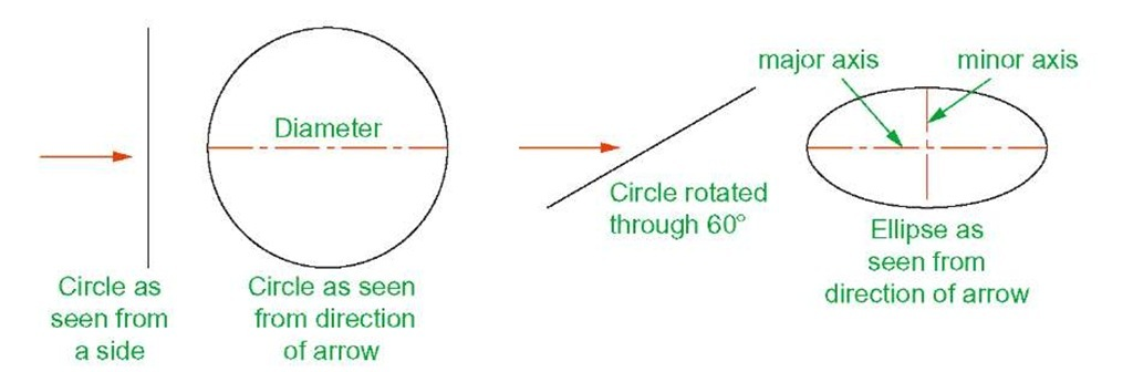 An ellipse can be regarded as viewing a rotated circle