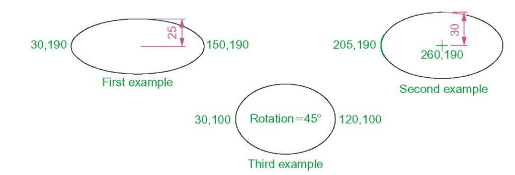 Examples - Ellipse
