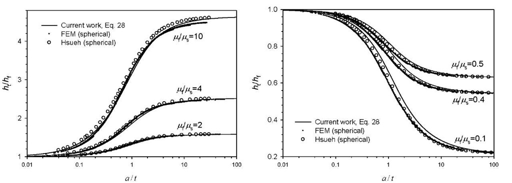 Normalized displacement, ht / h, curves for the current work with comparison to FEM results and Hsueh's model: