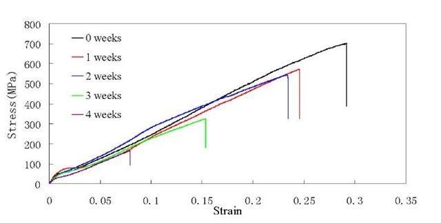 Stress-strain diagram at different degradation weeks
