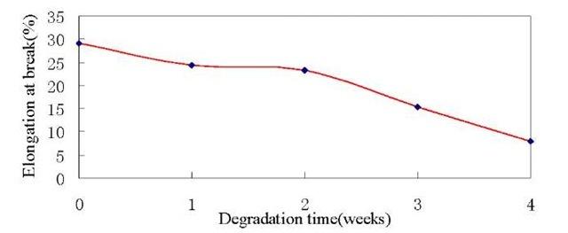 Elongation at break at different degradation weeks