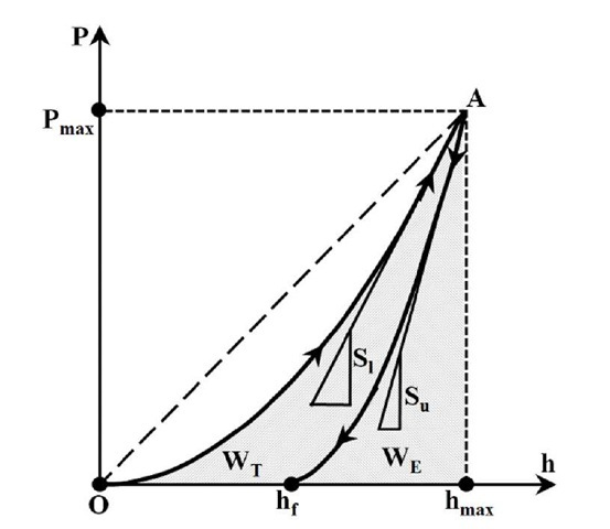 Typical nanoindentation load-displacement diagram with terminology