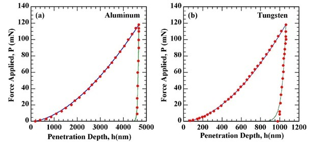 Modeling nanoindentation load displacement curves using functional analysis based expressions: (a) Aluminum; (b) Tungsten