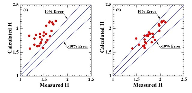 Comparison of modulus (in GPa): (a) Oliver method; (b) This study vs. experimental data for copper at loads less than 3 mN