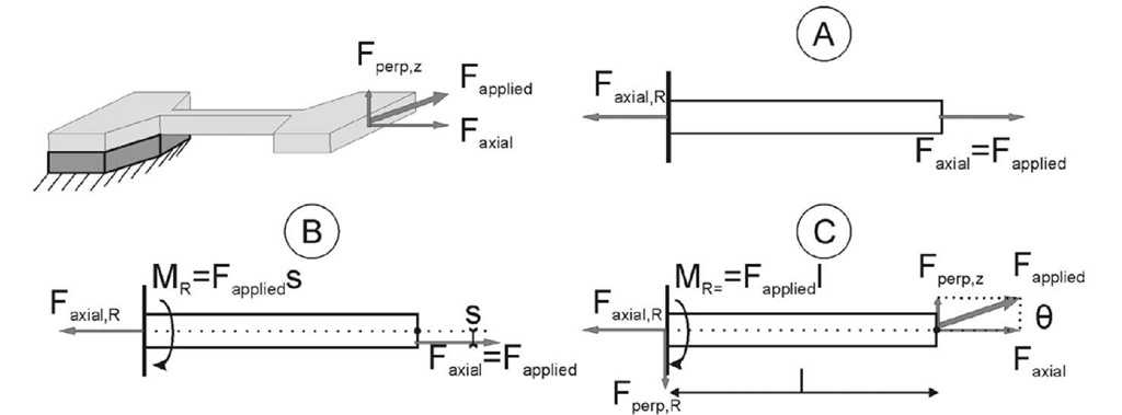 Schematic illustration of (a) ideal uniaxial tensile test for the tensile specimen fixed at one end, (b) unwanted bending moment due to non-co-linearity of specimen's axis and force and (c) due to angular misalignment between specimen's axis and force