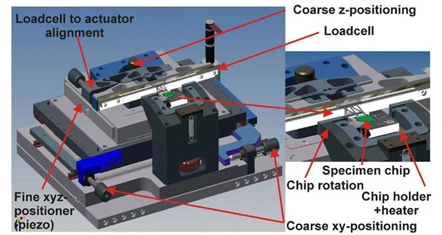 Schematic overview of the realized tensile tester, indicating the various actuated degrees of freedom, mounting of load cell and placement of chip with tensile specimens
