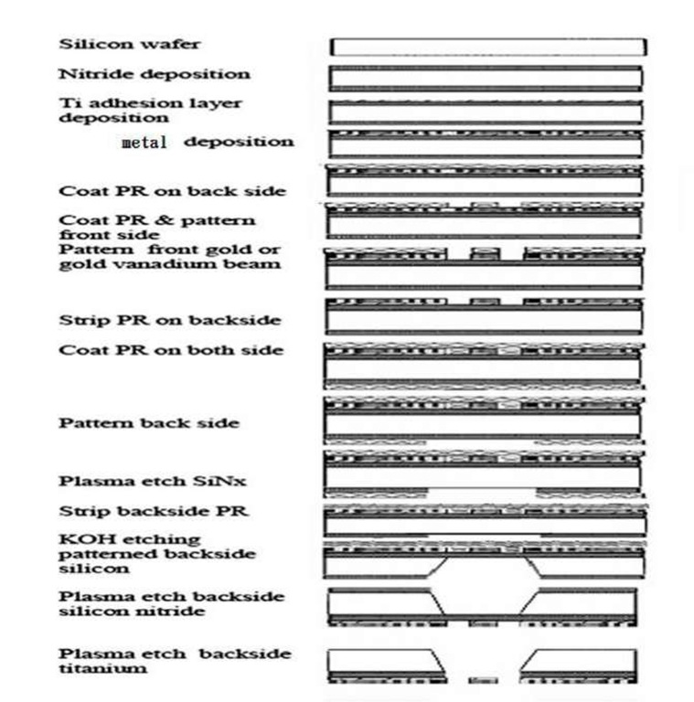 The sample fabrication sequence
