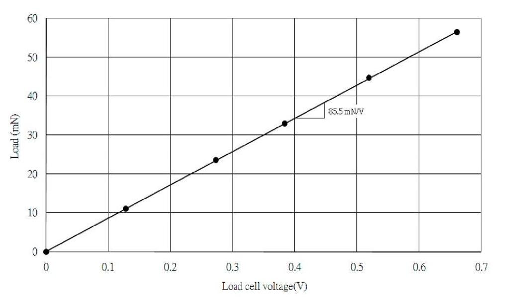 the calibration figures of displacement versus voltage measurement of capacitive senor