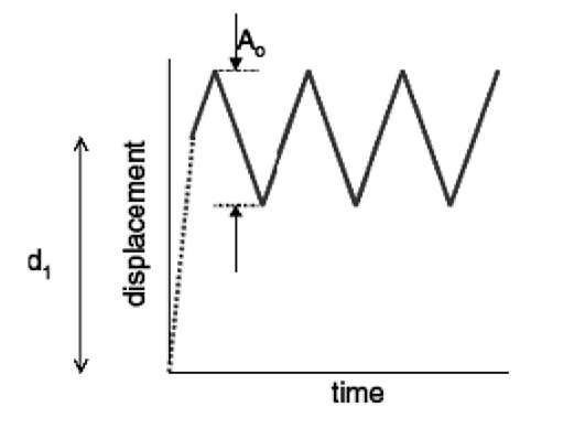schematic of fatigue experiments II