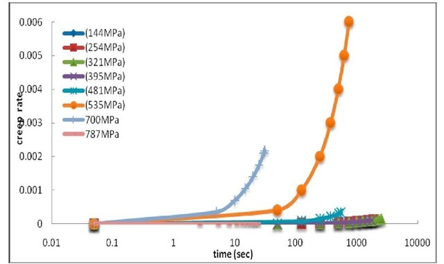 the sample elongation rate versus fatigue life for fixed stress amplitudes at various mean load (stress) tests of 500nm copper films