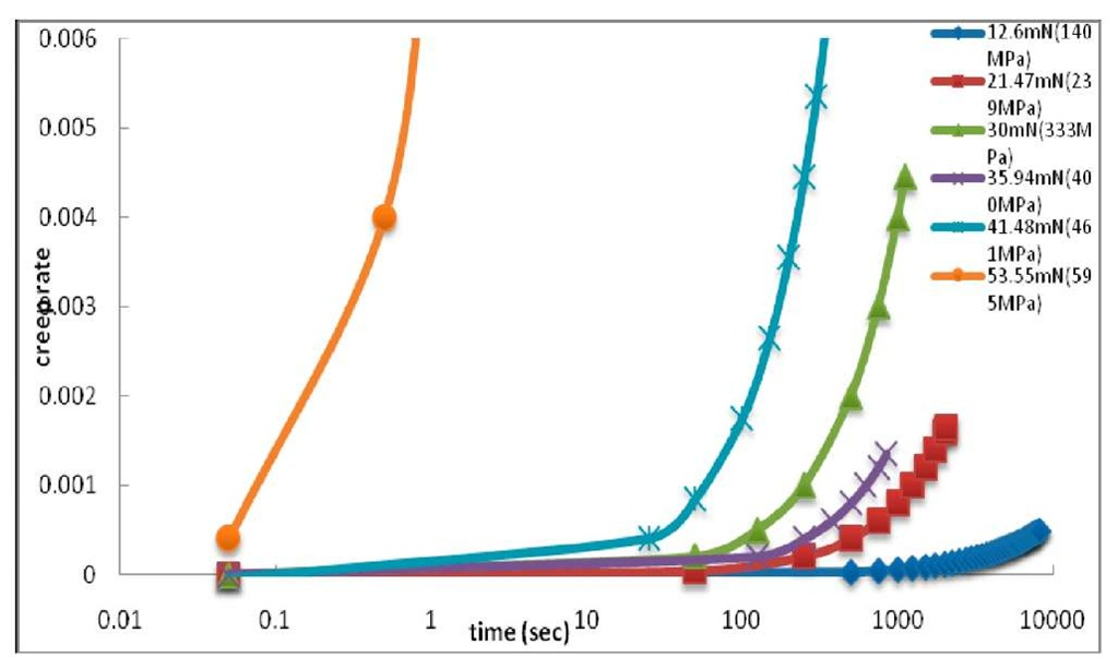 the sample elongation rate versus fatigue life for fixed stress amplitudes at various mean load (stress) tests of 900nm copper films
