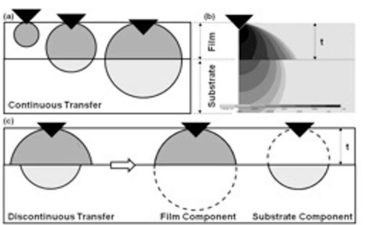 (a) Schematic illustrating the concept of continuous transfer of strain between the film and substrate, (b) numerical simulation indicating that strain is likely discontinuously transferred between the film and substrate, and (c) schematic showing how the film and substrate components are decoupled in the discontinuous elastic interface transfer model