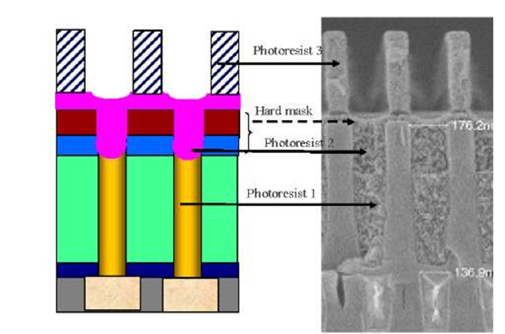 Comparison of feasible hard mask lithography planarization scheme for dense pattern.