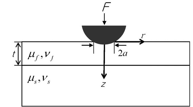 Schematic of spherical indentation on film/substrate system