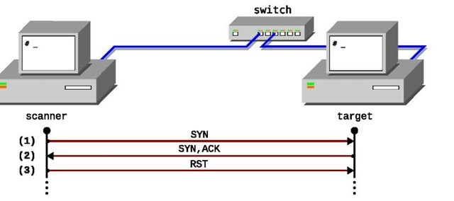 Illustration of TCP ISN sample acquisition process