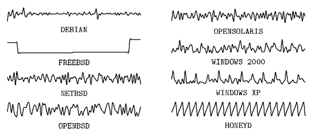 Sketch of the time series compound of 100 samples of R(t)
