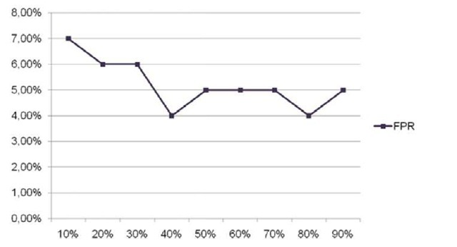 FPR results. The X axis represent the percentage of labelled instances. The FPR decreases as the size of the labelled set increases. In particular, the best results were obtained with a size of the labelled dataset of 40%.