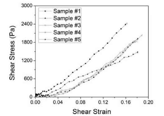 Shear stress-strain curve of PDMS at 1000/s by Kolsky torsion bar technique